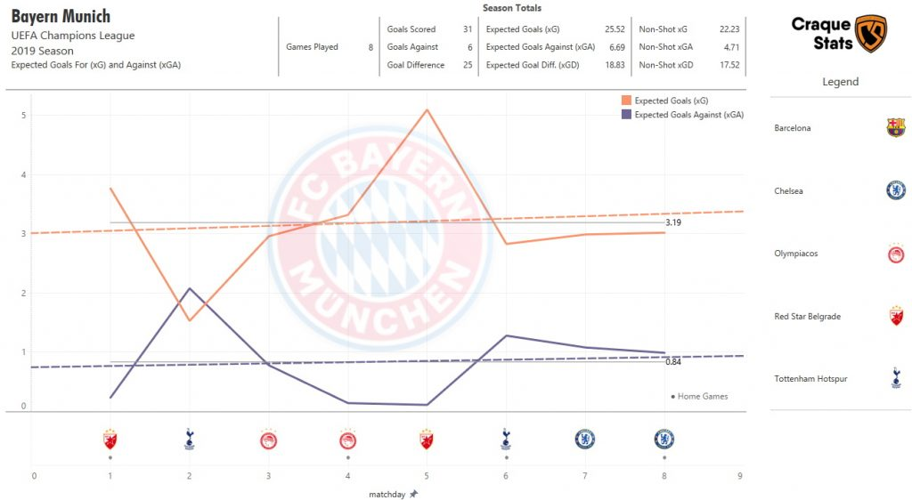 Expected Goals Trending Analysis for Bayern Munich in the Champions League this season. Data as of Fri, 7 August 2020.