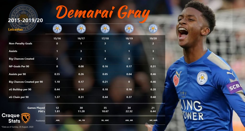Breakdown of Demarai Gray's attacking numbers from his last 5 seasons at Leicester. Data as of Sun, 30 August 2020.