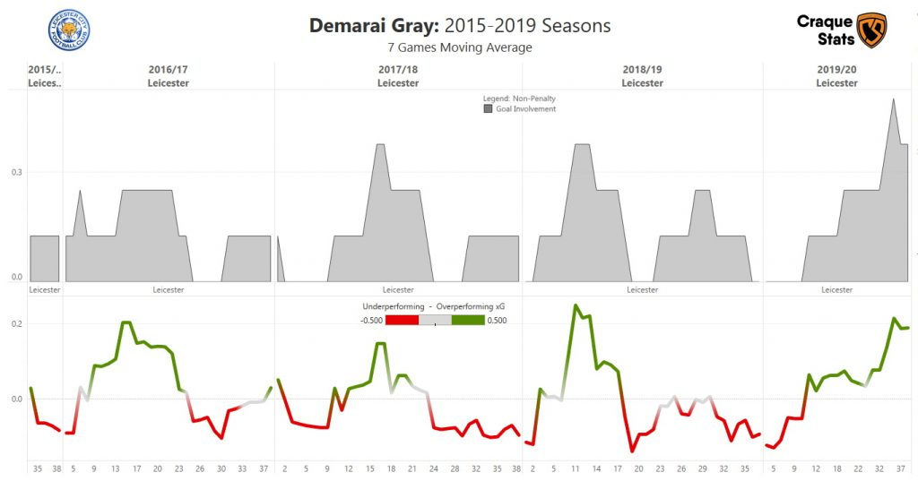 Moving average of Open-Play Non-Penalty Goal Involvement and percentage of over/under performance of xG for Demarai Gray over the last five seasons. Data as of Sun, 30 August 2020.
