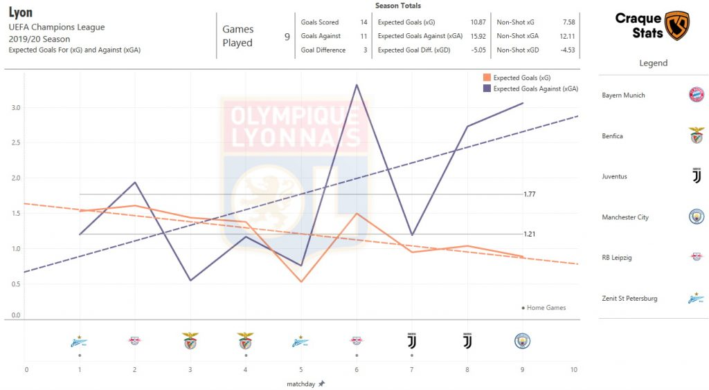 Expected Goals Trending Analysis for Lyon in the Champions League this season. Data as of Sun, 16 August 2020.