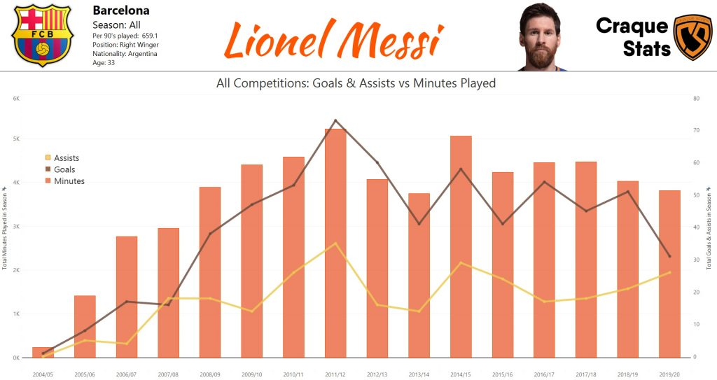 Messi's to Leave Barcelona: Lionel Messi's career minutes played (orange bar), goals scored (black line) and assists (gold line) in all competitions for Barcelona.