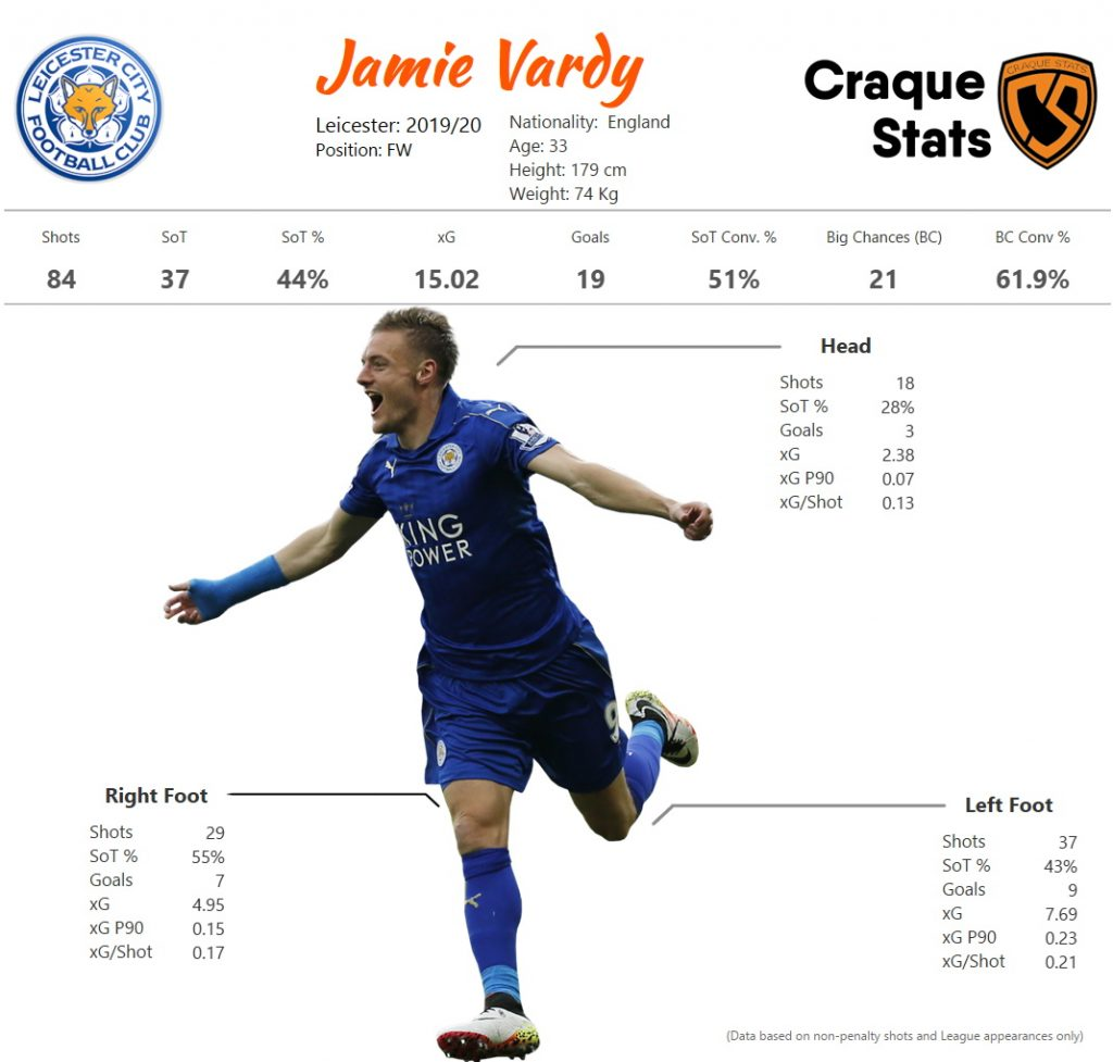 Finishing Analysis: Breakdown of Jamie Vardy's shooting by body part. Data as of Thu, 20 August 2020.