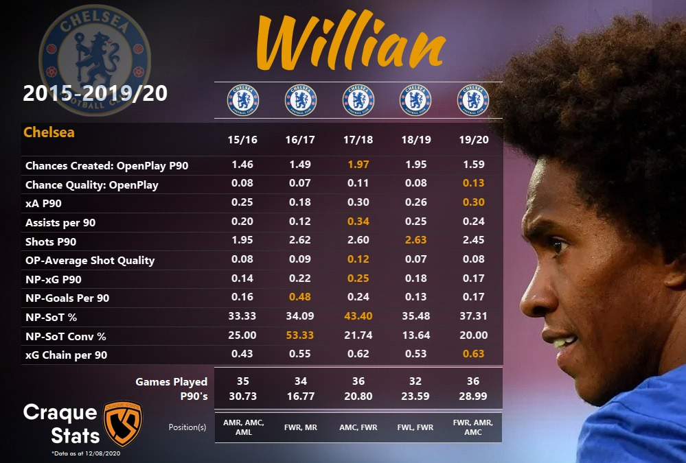 Breakdown of Willian's attacking numbers from his last five seasons at Chelsea before his proposed move to Arsenal. Data as of Thu, 13 August 2020.