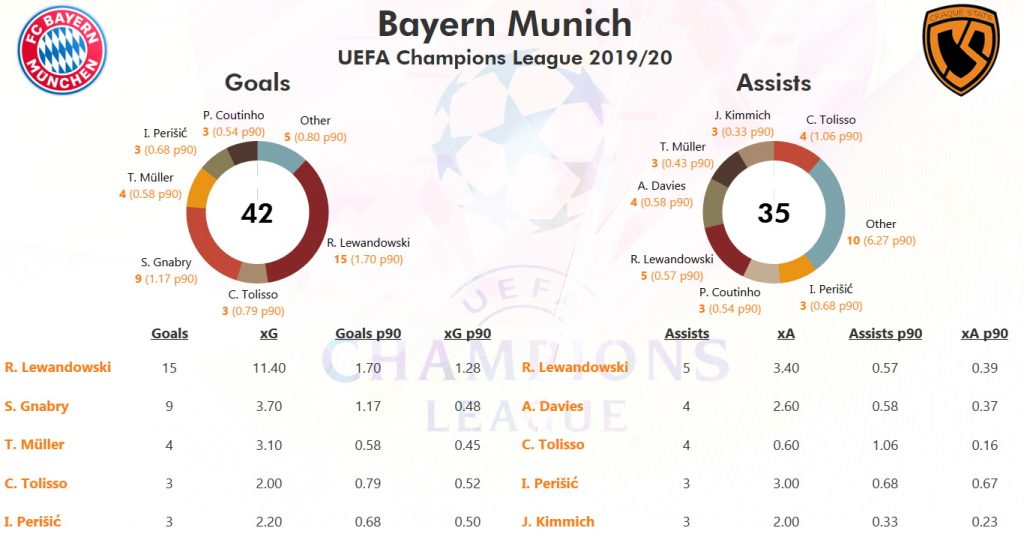 Champions League Top Scorer 2020/21 : Page 2 - Istanbul ...