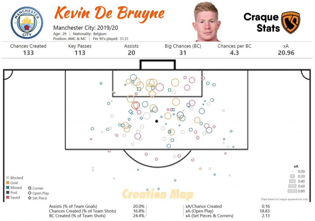 Kevin De Bruyne Creativity Analysis: Shots created map for the 2019/20 season