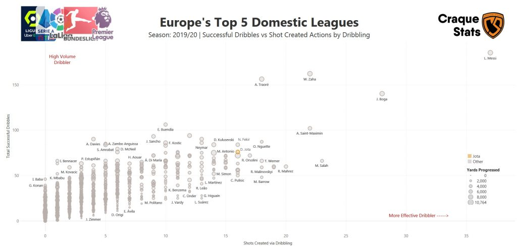 Scatter plot demonstrating the ability of all players in the top 5 European Leagues to dribble past players (height in graph), create chances from dribbles (width in graph) and the ability to carry the ball (dot size).