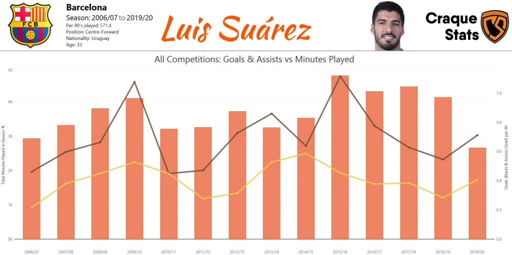 Luis Suárez's career minutes played (orange bar), goals scored (black line) and assists (gold line) in all competitions for Groningen, Ajax, Liverpool and Barcelona. Data as of Sun, 30 August 2020.