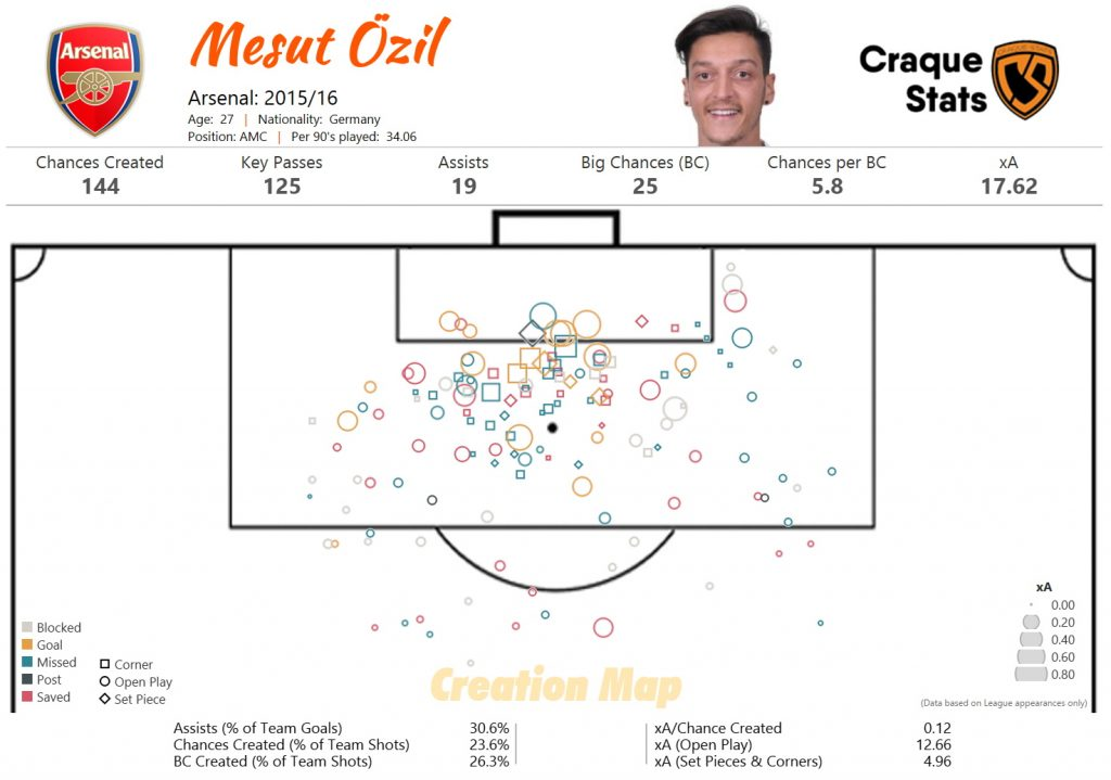 Mesut Özil Creativity Analysis: Shots created map for the 2015/16 season