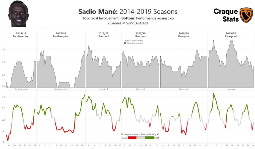 Moving average of Open-Play Non-Penalty Goal Involvement and percentage of over/under performance of xG for Sadio Mané over the last six seasons. Data as of Sun, 30 August 2020.