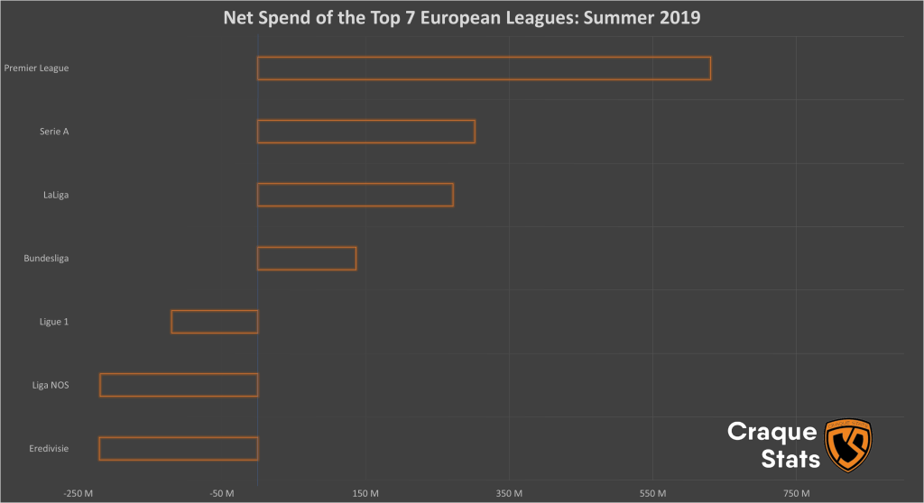 Net Spend of Top Leagues: Summer 2019