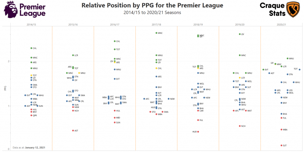 Premier League PPG: 2014/15 to 2020/21