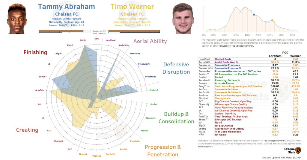 Radar Comparison: Chelsea forwards Tammy Abraham and Timo Werner